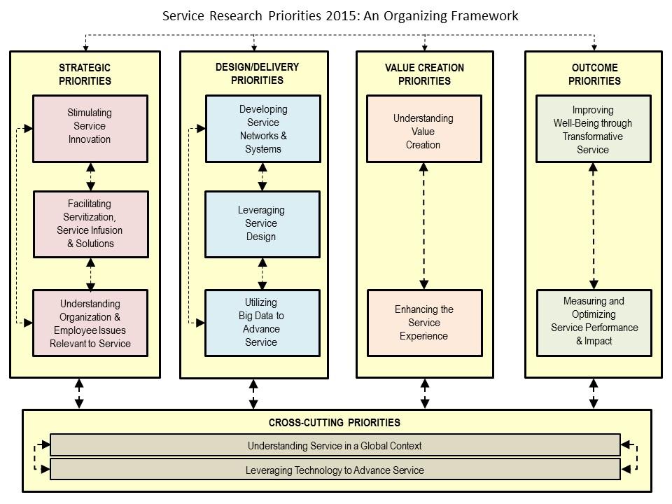 SRP2015-Framework for SERVSIG